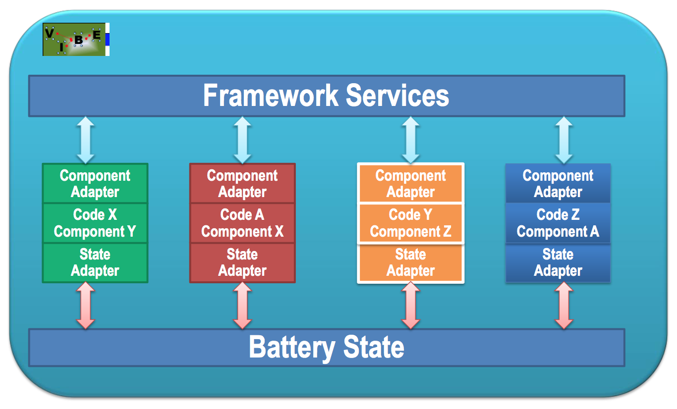 Figure 3: Schematic of the OAS modeling framework, which connects physics components through component adapters, with linkage to the battery state through state adaptors. A specific collection of components, adaptors, and the OAS framework defines one realization of VIBE (Virtual Integrated Battery Environment)