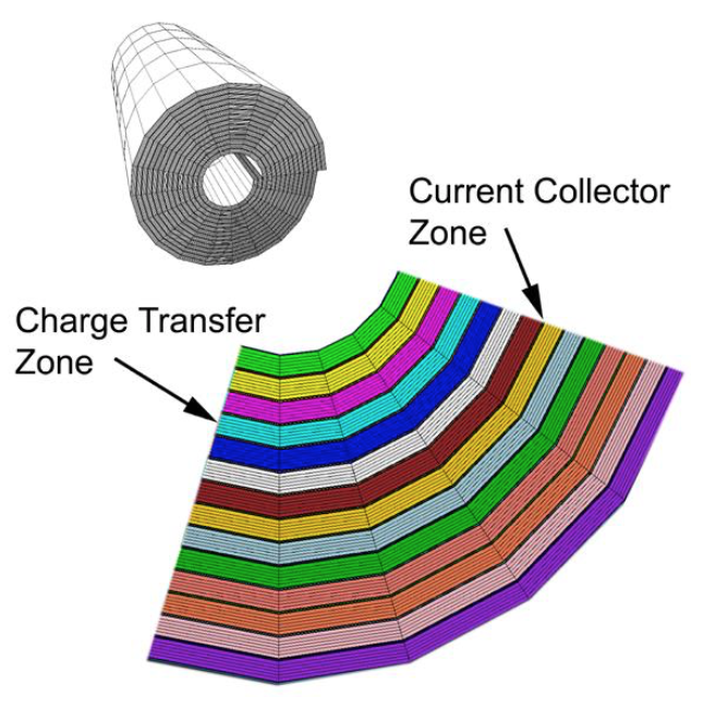 Figure 9: Geometry and mesh of the simulated cylindrical cell.