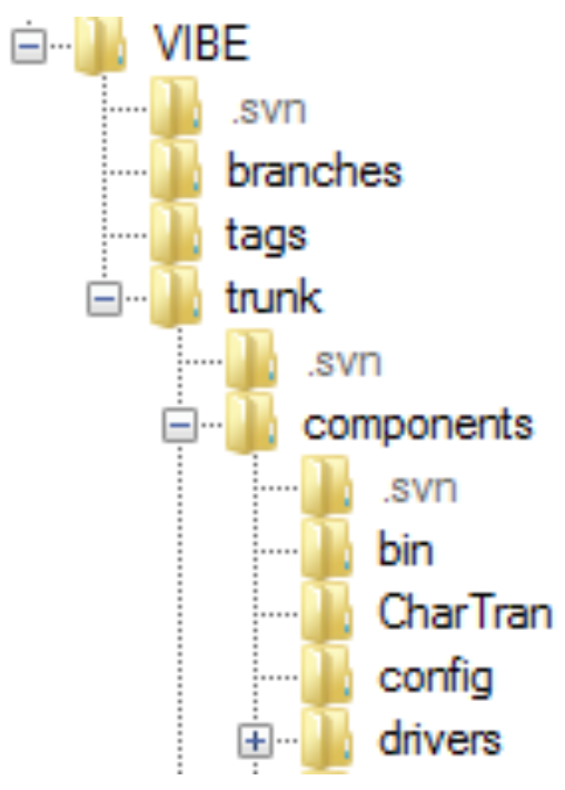 Figure 40: Components directory for VIBE.