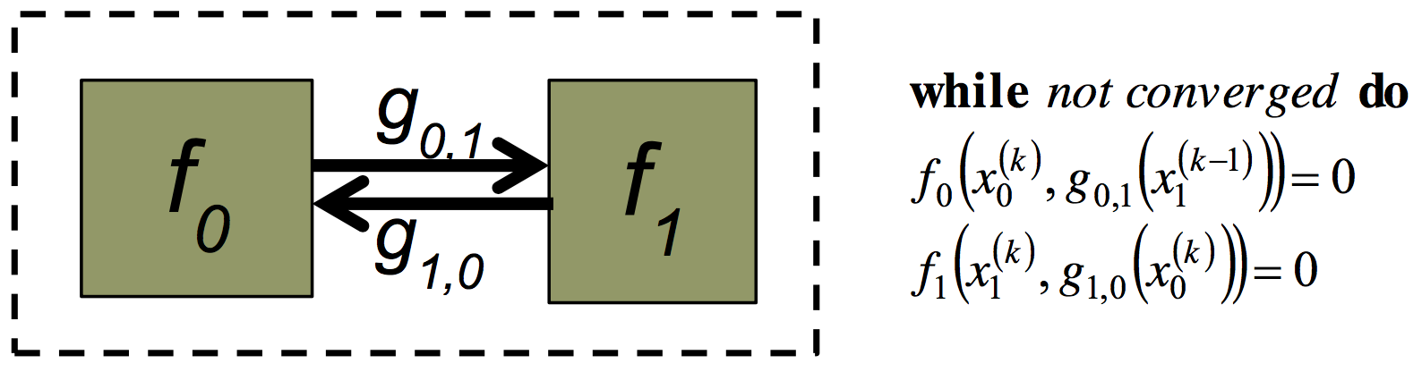 Figure 39: Example of convergence.
